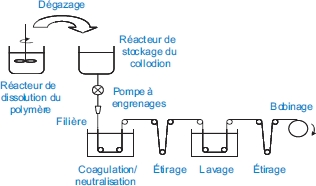 Fig. 8 : Extrusion-filage voie solvant.